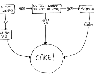 cake, food, and funny image