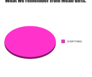 chart, movie, and mean girls image