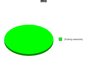 awesome, fucking, and Pie Chart image