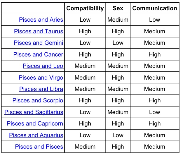 horoscope best match for pisces