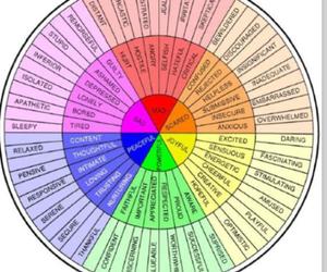 feelings and wheel image