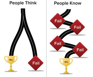fail, success, and win image