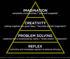 creativity and hierarchy image